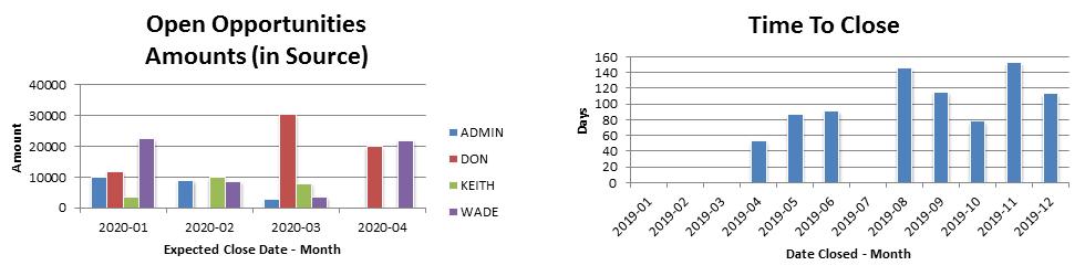 CRM Sales Charts